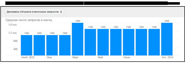 Статистика ключевых запросов в Google Adwords за 2014 год