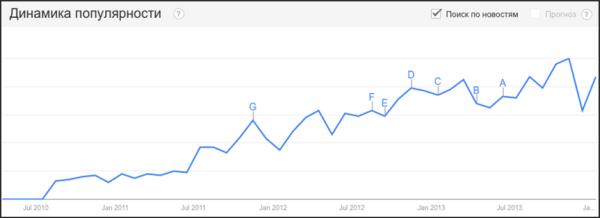 Тенденция роста поисковых запросов за 4 года