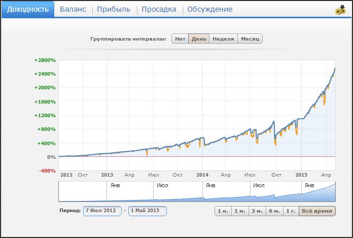 Доходность Памм-счета трейдера Mega Profit 4.2