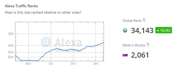 Рейтинг Alexa