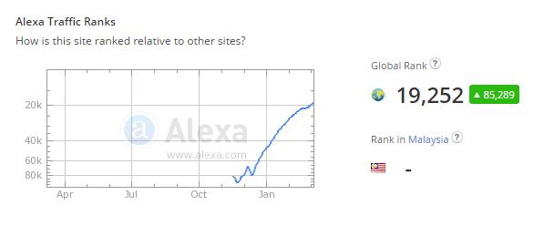 Показатели сервиса Alexa