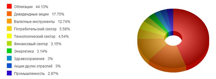 Рейтинг инвестиционных форекс фондов
